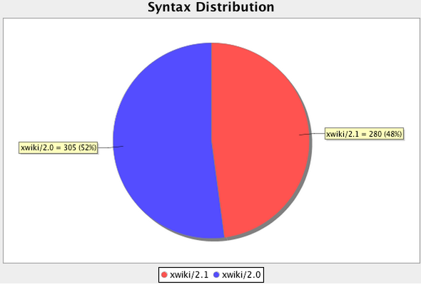 syntaxDistribution61.png
